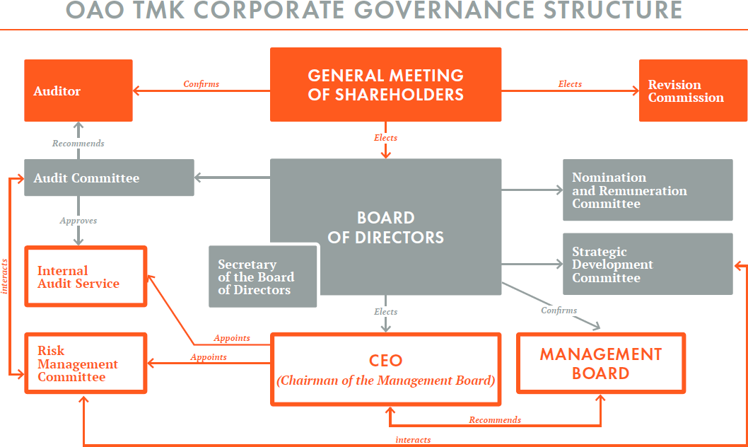 TMK - Annual Report 2011 - Corporate Governance System